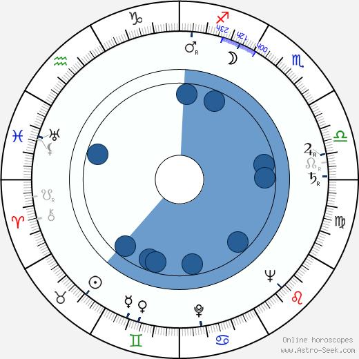 Zofia Grabinska wikipedia, horoscope, astrology, instagram