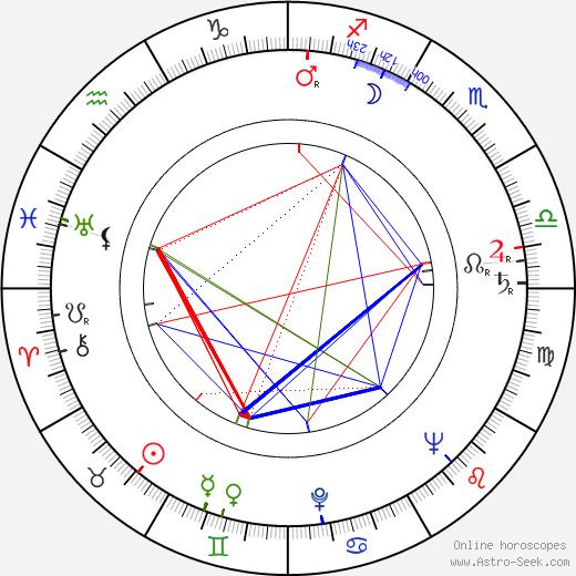 Zofia Grabinska birth chart, Zofia Grabinska astro natal horoscope, astrology
