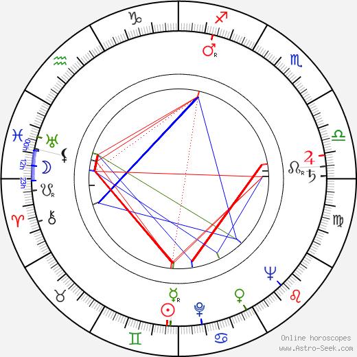 Adolf Král день рождения гороскоп, Adolf Král Натальная карта онлайн