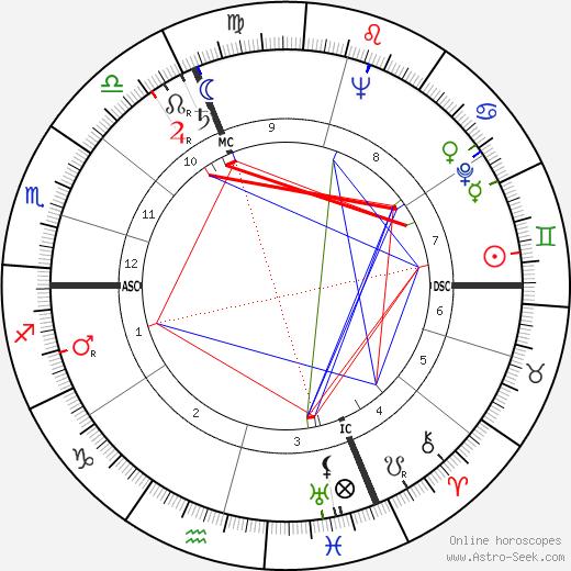 Alain Resnais tema natale, oroscopo, Alain Resnais oroscopi gratuiti, astrologia