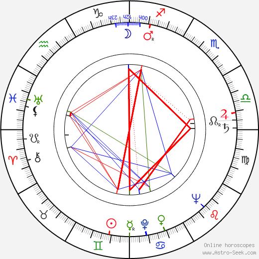 Bibi Ferreira birth chart, Bibi Ferreira astro natal horoscope, astrology