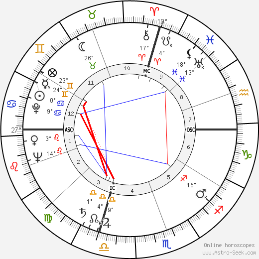 Bill Blass birth chart, biography, wikipedia 2018, 2019