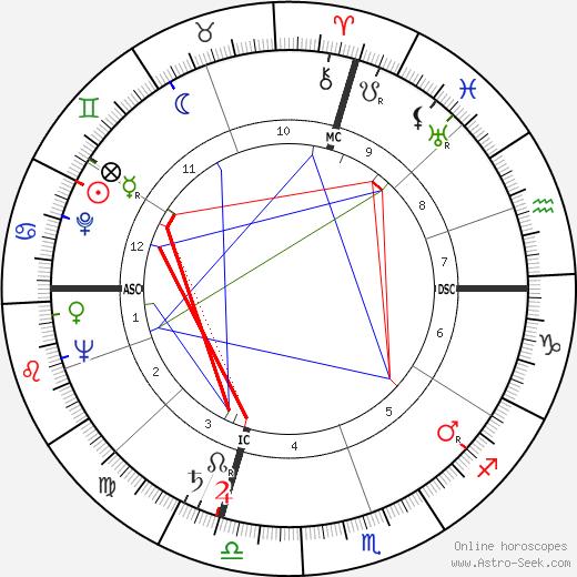 Bill Blass astro natal birth chart, Bill Blass horoscope, astrology
