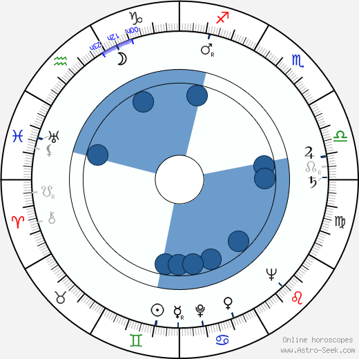 Boško Boškovic horoscope, astrology, sign, zodiac, date of birth, instagram