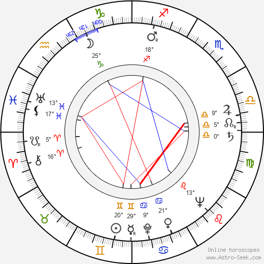 Boško Boškovic birth chart, biography, wikipedia 2019, 2020
