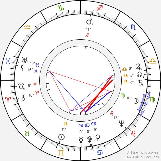 Carmen Silvera birth chart, biography, wikipedia 2020, 2021