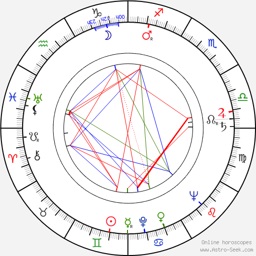 Douglas Campbell birth chart, Douglas Campbell astro natal horoscope, astrology