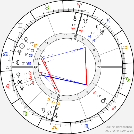 Eleanor Parker birth chart, biography, wikipedia 2020, 2021