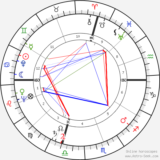 Eleanor Parker birth chart, Eleanor Parker astro natal horoscope, astrology