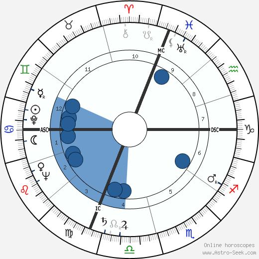 Frances Rafferty wikipedia, horoscope, astrology, instagram