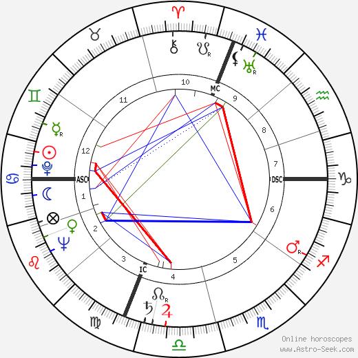 Frances Rafferty tema natale, oroscopo, Frances Rafferty oroscopi gratuiti, astrologia