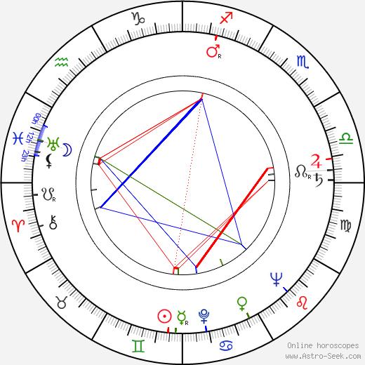 František Laca birth chart, František Laca astro natal horoscope, astrology