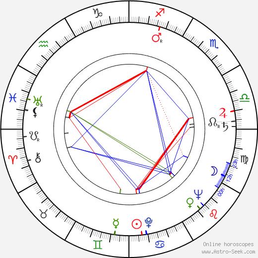 Georg Marischka день рождения гороскоп, Georg Marischka Натальная карта онлайн