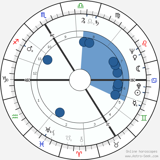 Gérard Calvi wikipedia, horoscope, astrology, instagram