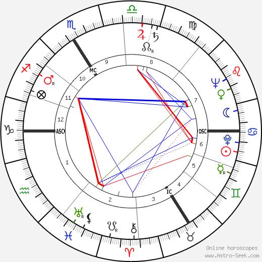 Gérard Calvi astro natal birth chart, Gérard Calvi horoscope, astrology