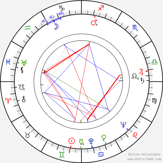 Günter Behnisch astro natal birth chart, Günter Behnisch horoscope, astrology