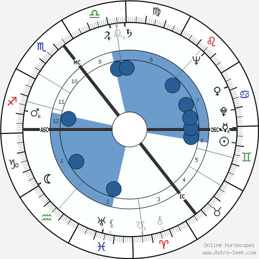 Hans J. Andersen wikipedia, horoscope, astrology, instagram