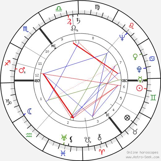 Hans J. Andersen день рождения гороскоп, Hans J. Andersen Натальная карта онлайн