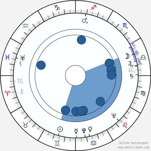 Henryk Guzek wikipedia, horoscope, astrology, instagram