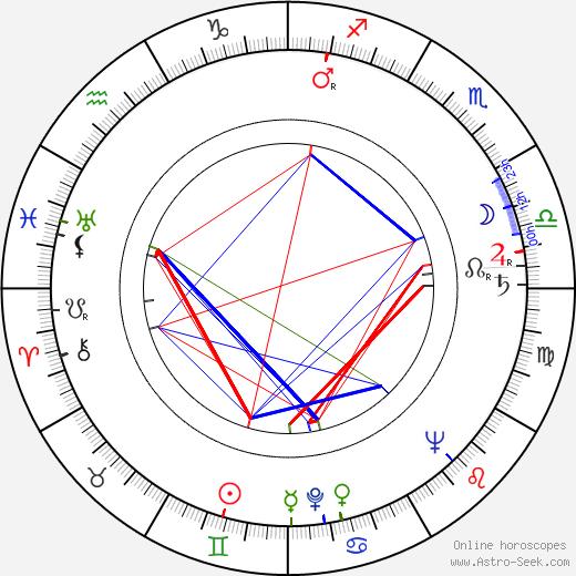 Henryk Guzek astro natal birth chart, Henryk Guzek horoscope, astrology