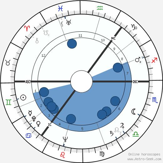 Iain Hamilton wikipedia, horoscope, astrology, instagram