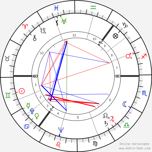 Iain Hamilton tema natale, oroscopo, Iain Hamilton oroscopi gratuiti, astrologia