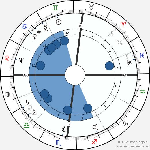 Jacques Lataste wikipedia, horoscope, astrology, instagram