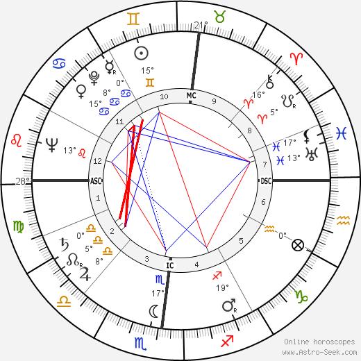 Jacques Lataste birth chart, biography, wikipedia 2019, 2020