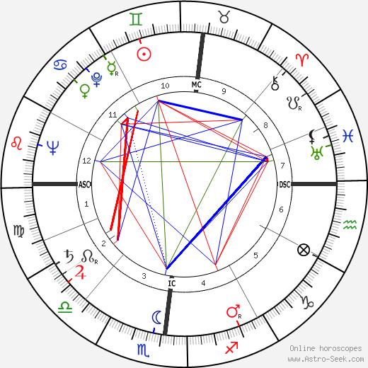 Jacques Lataste birth chart, Jacques Lataste astro natal horoscope, astrology