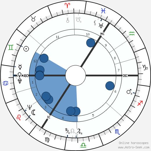 Joachim Boosfeld wikipedia, horoscope, astrology, instagram