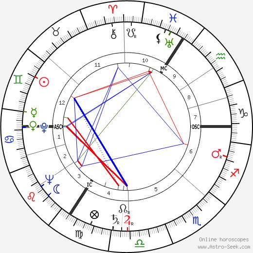 Joachim Boosfeld tema natale, oroscopo, Joachim Boosfeld oroscopi gratuiti, astrologia