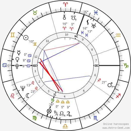 Joan Caulfield birth chart, biography, wikipedia 2019, 2020