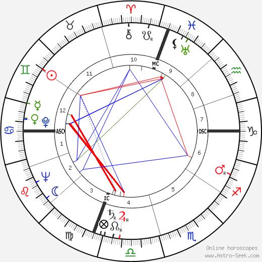 Joan Caulfield astro natal birth chart, Joan Caulfield horoscope, astrology