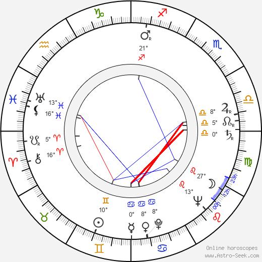 Joan Copeland birth chart, biography, wikipedia 2018, 2019