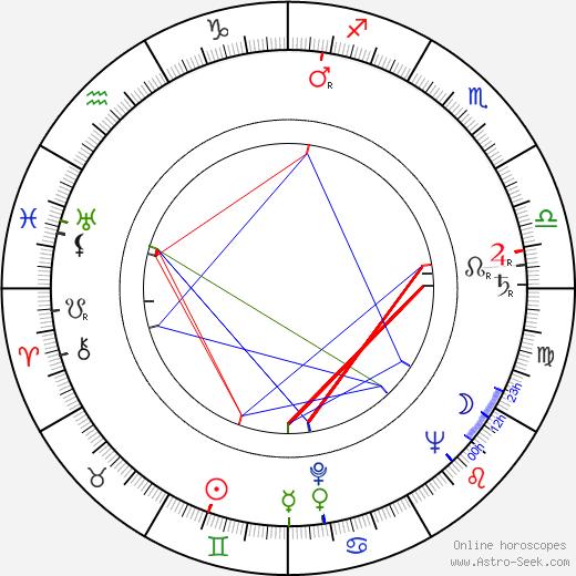 Joan Copeland astro natal birth chart, Joan Copeland horoscope, astrology