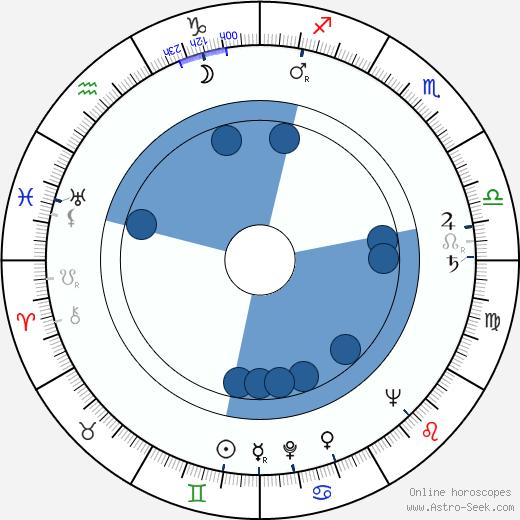 John Bromfield wikipedia, horoscope, astrology, instagram