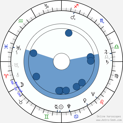 Josef Kemr wikipedia, horoscope, astrology, instagram