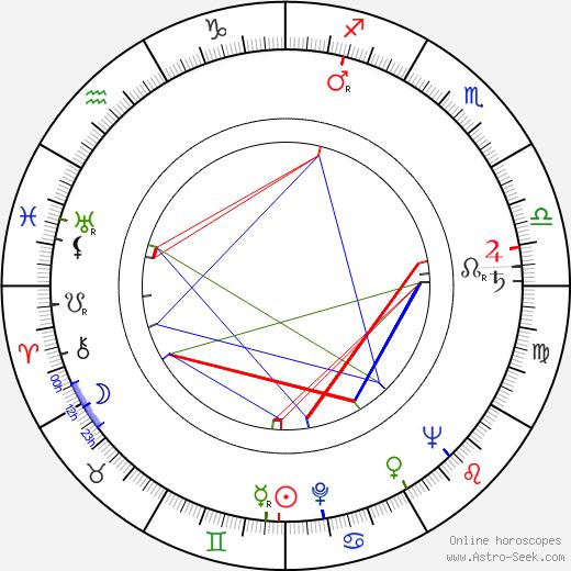 Josef Kemr astro natal birth chart, Josef Kemr horoscope, astrology
