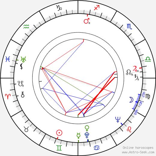 Juan Antonio Bardem tema natale, oroscopo, Juan Antonio Bardem oroscopi gratuiti, astrologia