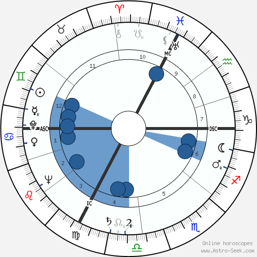 Judy Garland wikipedia, horoscope, astrology, instagram