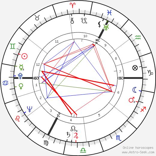 Джуди Гарленд Judy Garland день рождения гороскоп, Judy Garland Натальная карта онлайн
