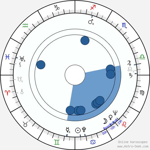 Lewis M. Allen wikipedia, horoscope, astrology, instagram