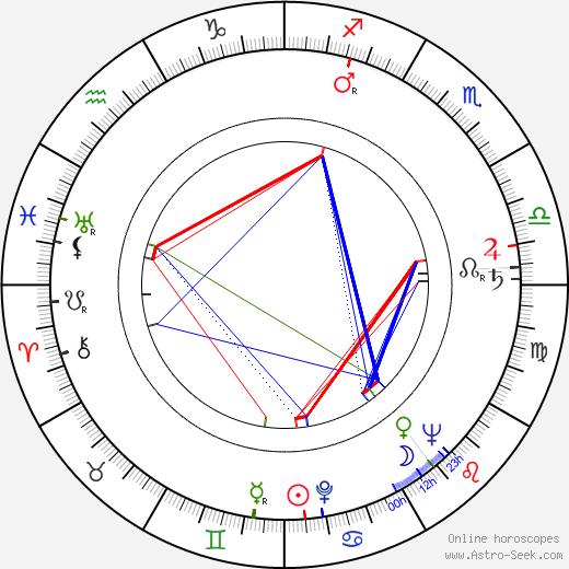 Lewis M. Allen birth chart, Lewis M. Allen astro natal horoscope, astrology