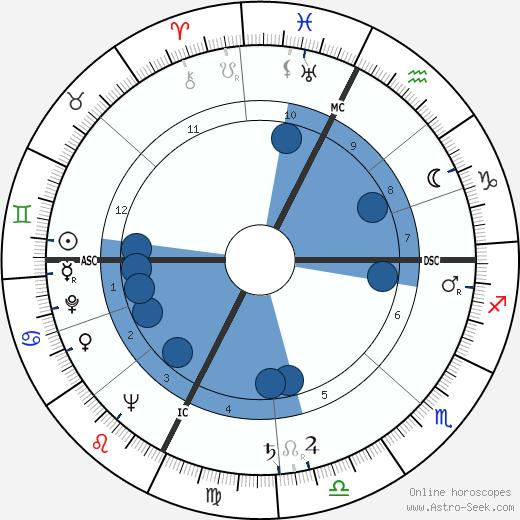 Margherita Sofia Hack wikipedia, horoscope, astrology, instagram