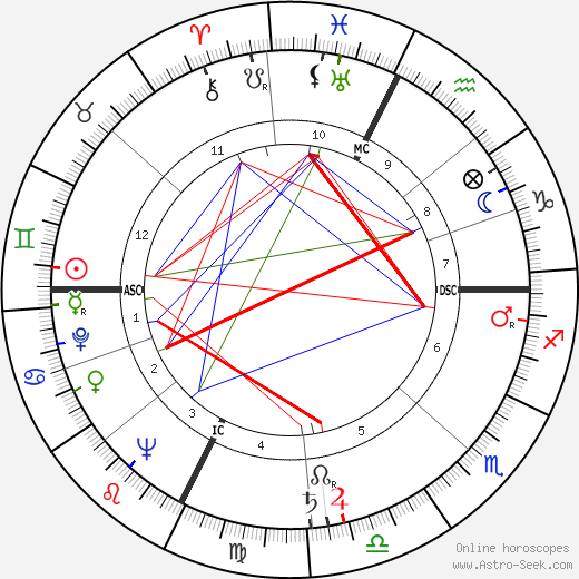 Margherita Sofia Hack birth chart, Margherita Sofia Hack astro natal horoscope, astrology