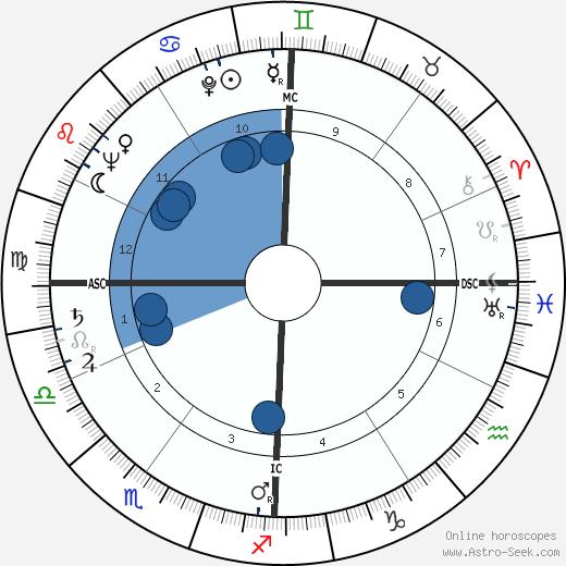 Mauro Bolognini wikipedia, horoscope, astrology, instagram
