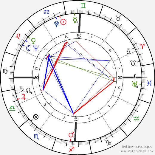 Mauro Bolognini astro natal birth chart, Mauro Bolognini horoscope, astrology
