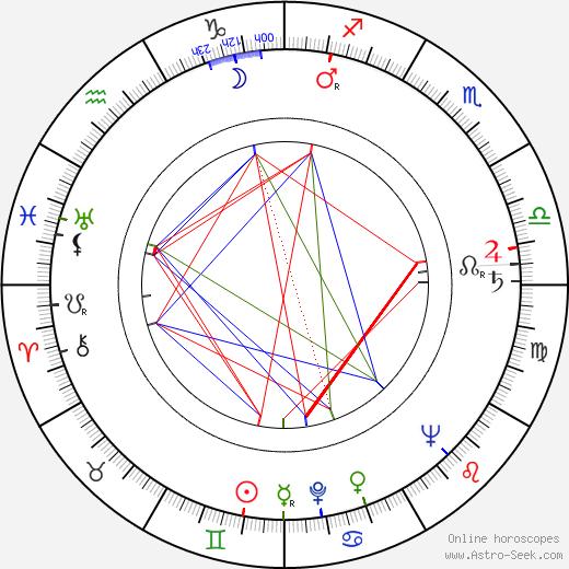 Mihalis Kakogiannis birth chart, Mihalis Kakogiannis astro natal horoscope, astrology