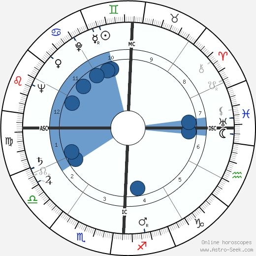 Morris K. Udall wikipedia, horoscope, astrology, instagram
