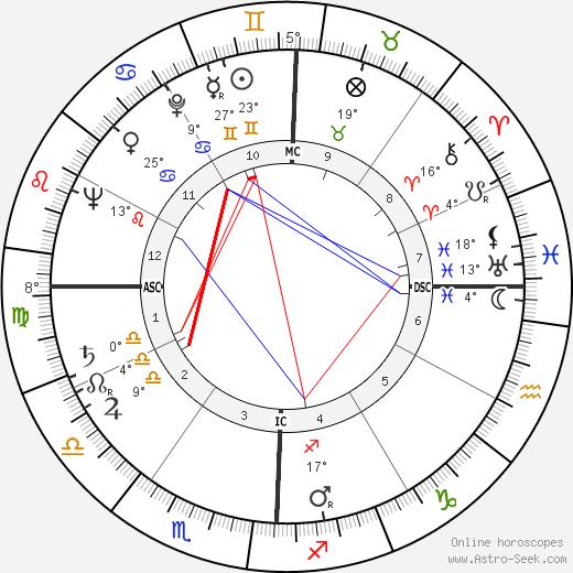 Morris K. Udall birth chart, biography, wikipedia 2018, 2019